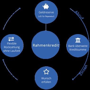Rahmennkredit Infografik - was ist ein Rahmenkredit?