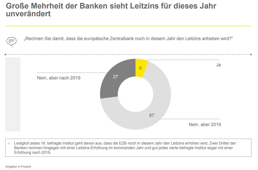 EZB Leitzins Erhöhung