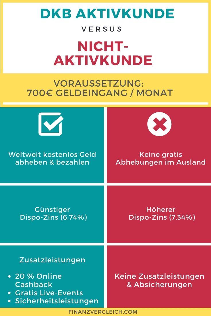 dkb aktivkunde infografik