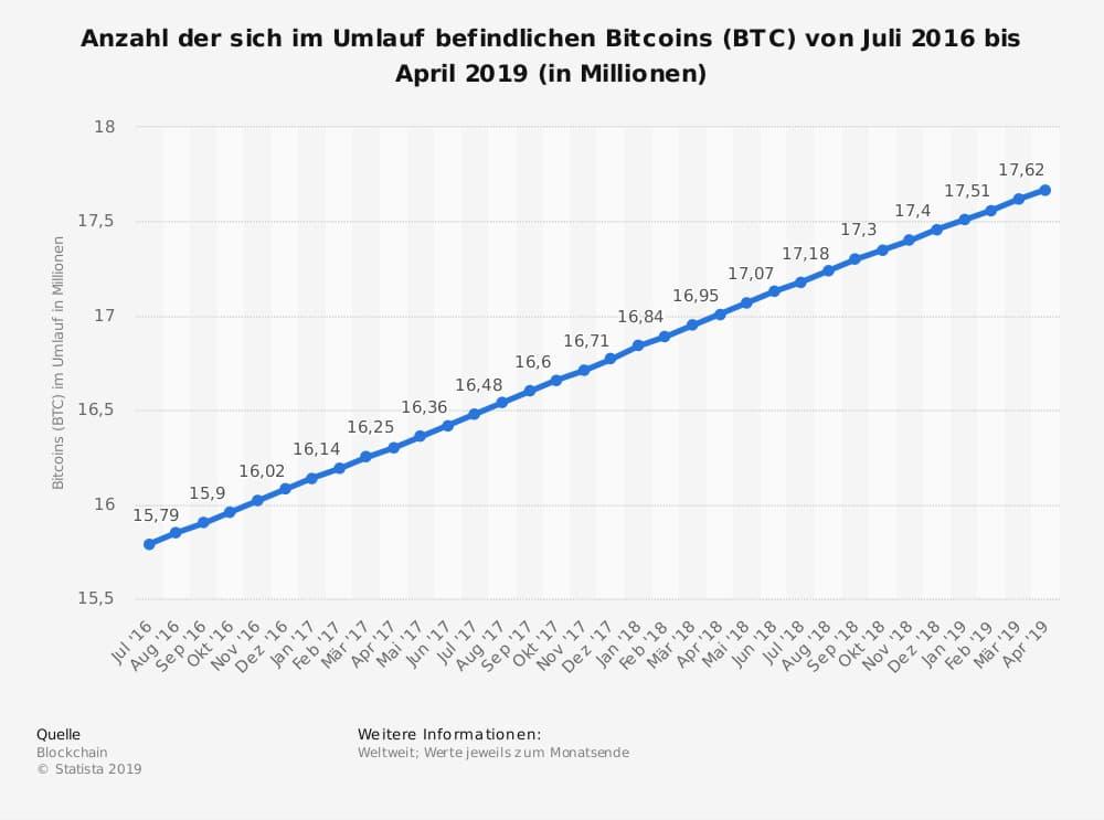 Bitcoin Statistik