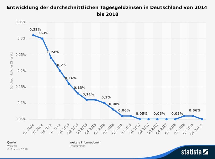 Statista Tagesgeld Zins Entwicklung