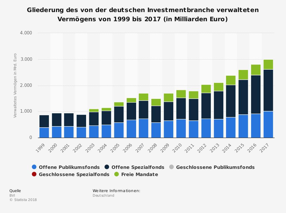 Volumen Investmentbranche Deutschland