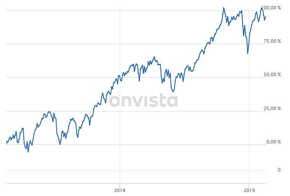 MSCI World 10 Jahre