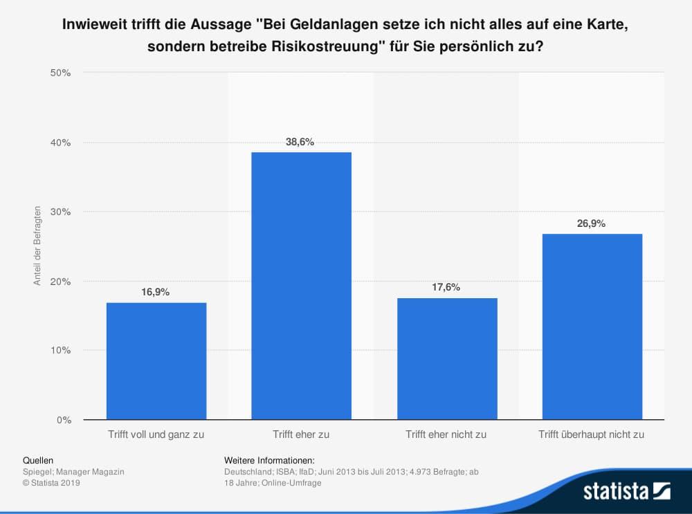 Statistic Umfrage In Deutschland Zu Risikostreuung Bei Geldanlagen 2013