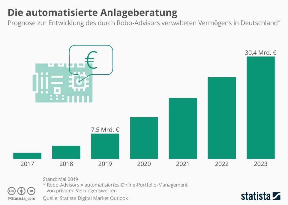 Infografik 11003 Von Robo Advisors Verwaltetes Anlagevermoegen In Deutschland Bis 2021 N