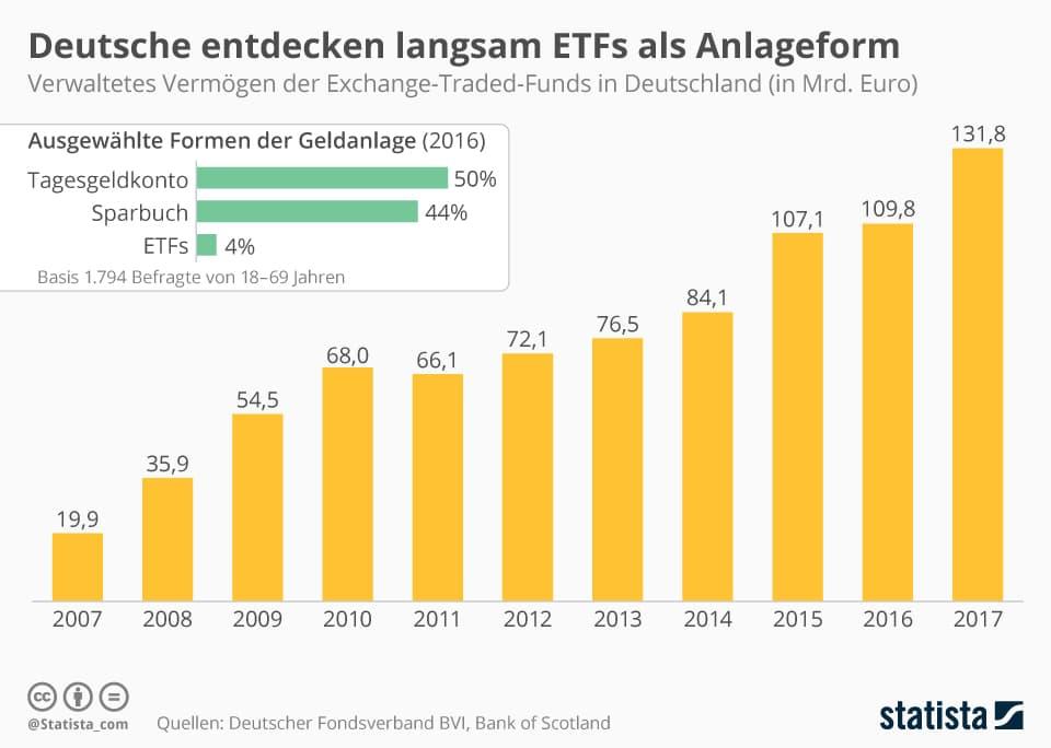 ETFs Als Anlageform Statista