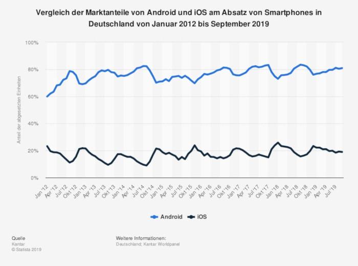 Statistic Id256790 Marktanteile Von Android Und Ios Am Smartphone Absatz In Deutschland Bis Sep 2019