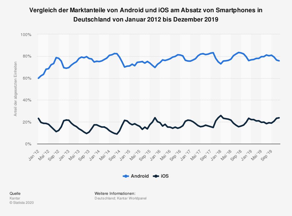 Marktanteile Von Android Und IOS Am Absatz Von Smartphones In Deutschland Von Januar 2012 Bis Dezember 2019 Statista