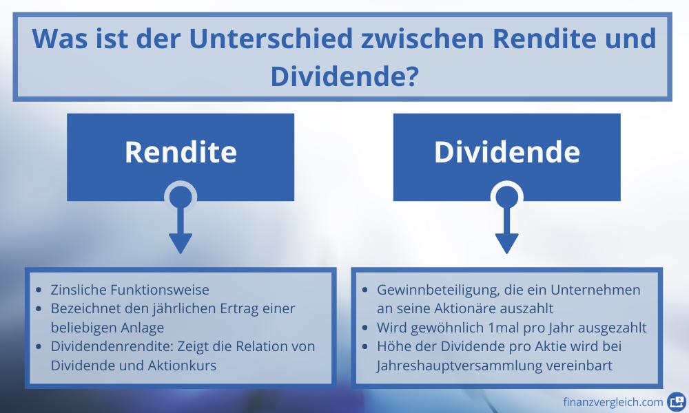 Unterschied Dividende Rendite Infografik