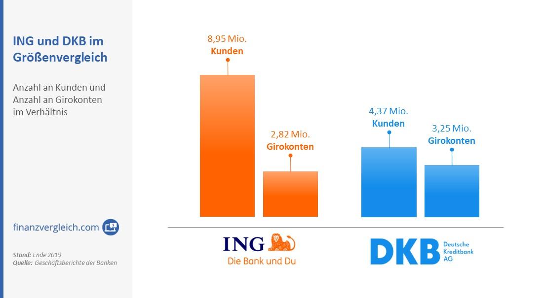 ING versus DKB nach Kundenzahlen und Anzahl an Girokonten