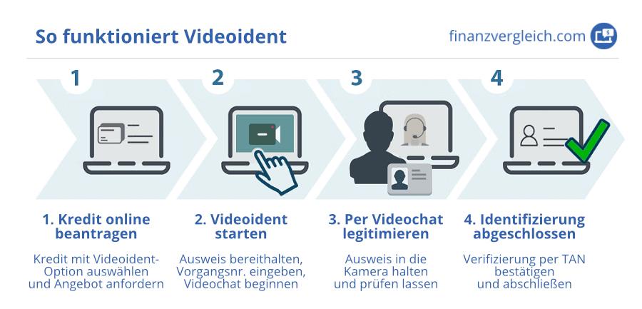 Videoident Infografik