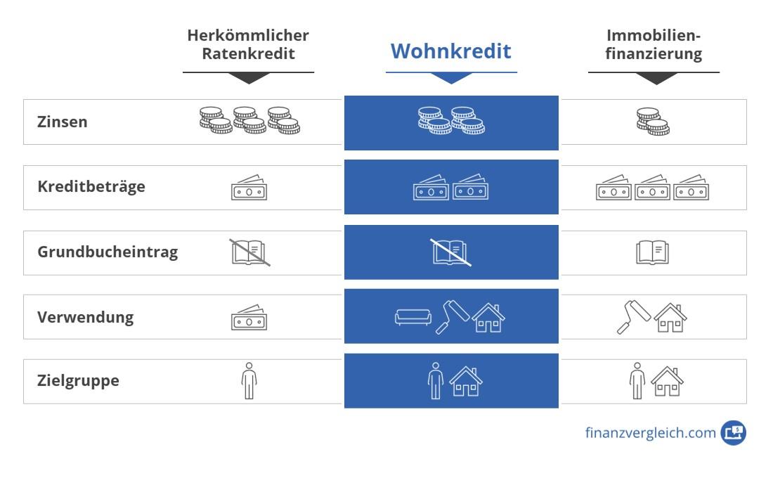 Wohnkredit Vergleich Infografik
