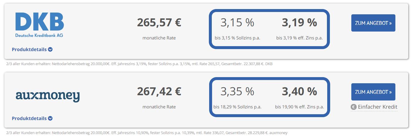 Unterschied Sollzins Effektiver Jahreszins Kreditvergleich